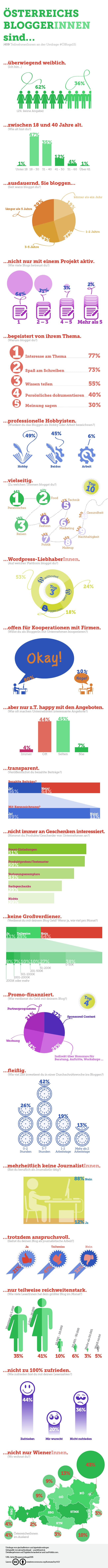 Infografik: Blogger-Umfrage 2015