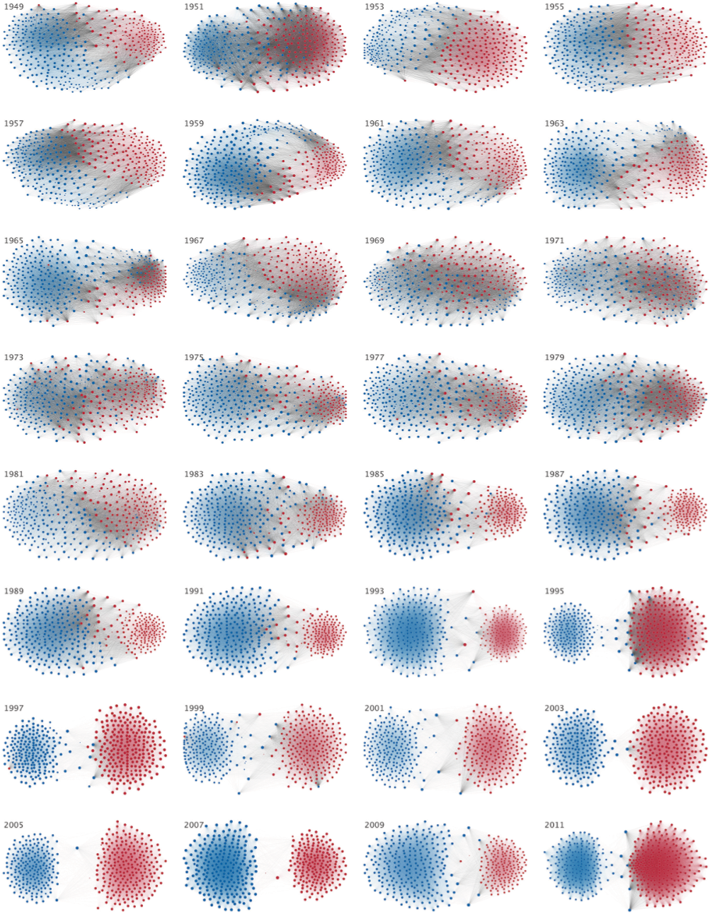 Partisanship in the US House of Representatives