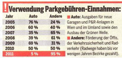 Österreich über Ausgaben der Parkgebühreneinnahmen in Wien