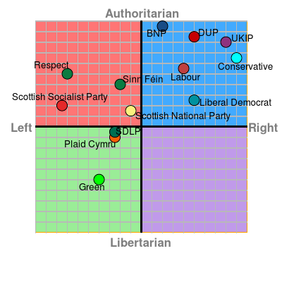 Political Compass, UK 2015