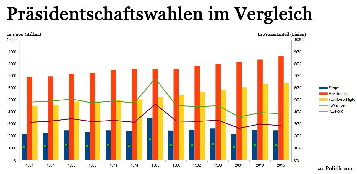 Österreichische Bundespräsidentschaftswahlen: Ergebnisse der Entschiedungswahlen