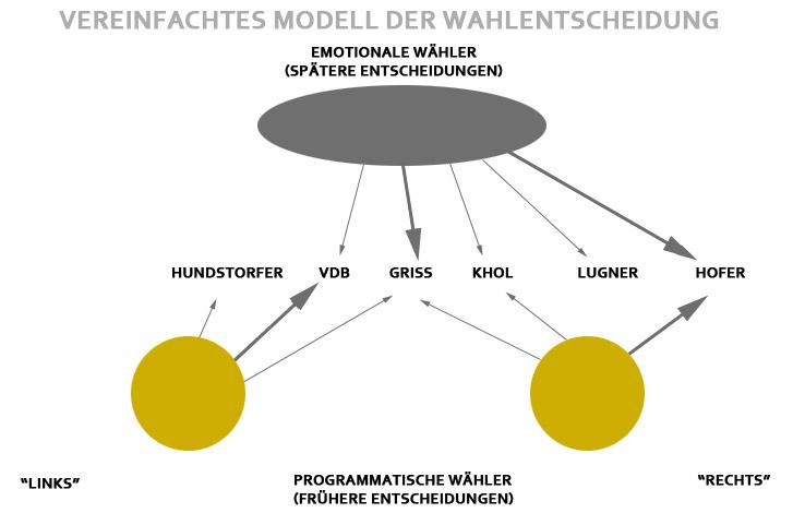 Vereinfachtes Modell der Wahlentscheidungen für die Präsidentschaftswahl 2016