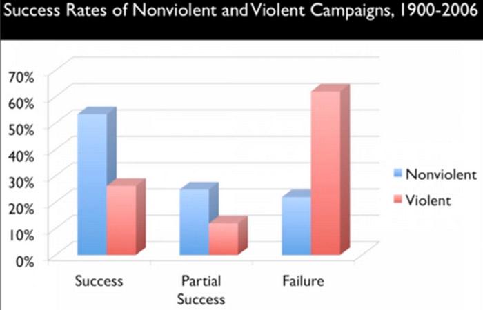 Erfolg von friedlichem und gewalttätigem Protest (Quelle: Erica Chenoweth/TED Talk)